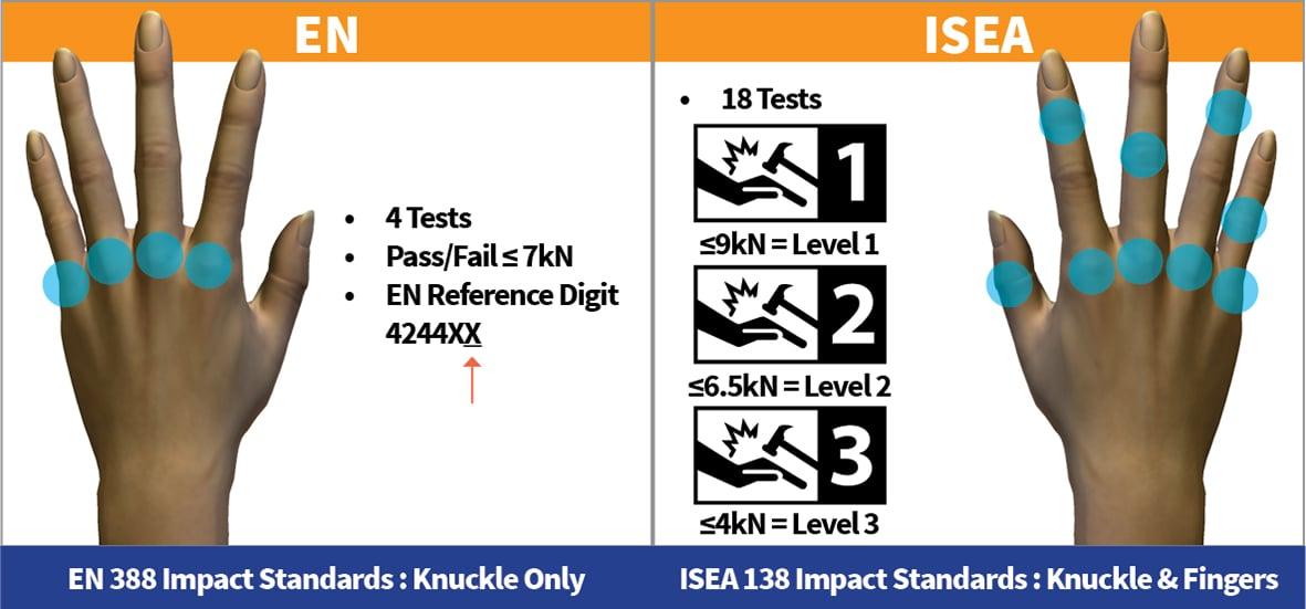 EN_vs_ISEA_chart