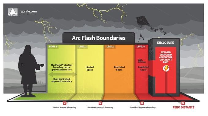 Arc Flash Levels
