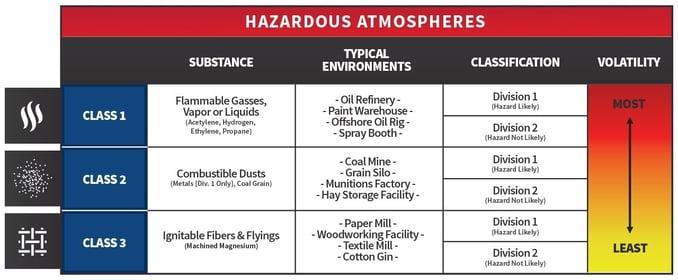 Hazardous Atmospheres Graph - Intrinsically Safe VS Explosion Proof Lights